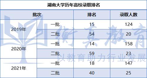 湖南大學排名.png
