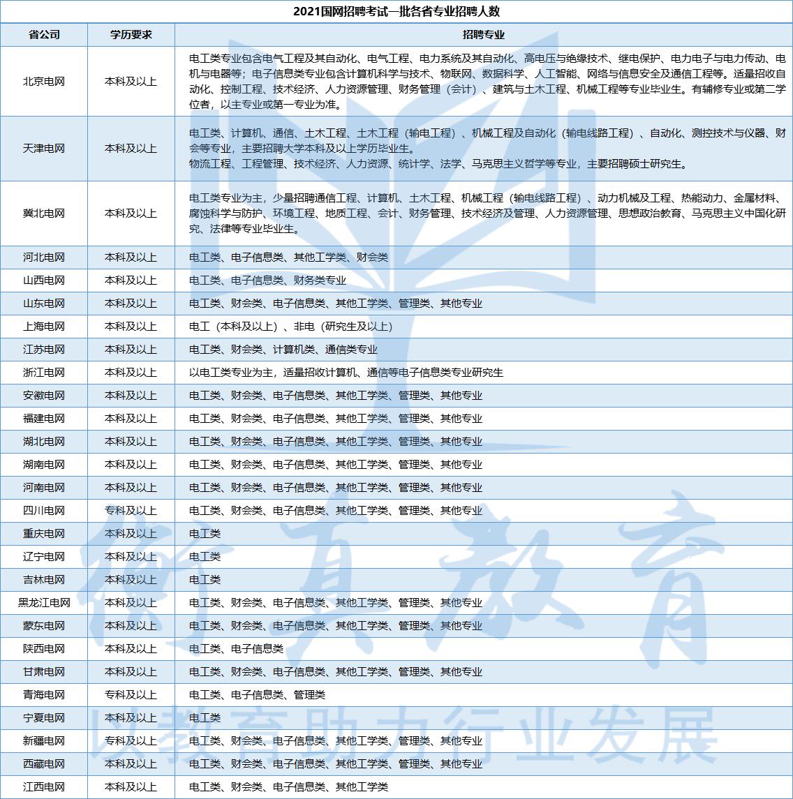 9.3-21屆一批招聘類別.png