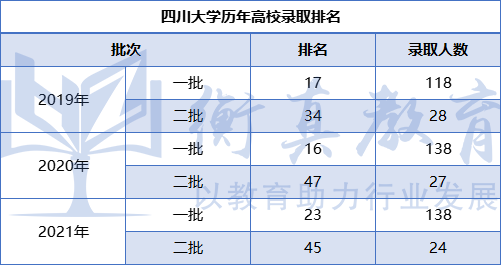 四川大學錄取.png
